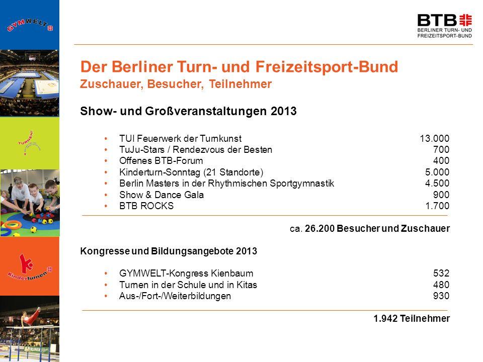 Der Berliner Turn- und Freizeitsport-Bund Zuschauer, Besucher, Teilnehmer Show- und Großveranstaltungen 2013 TUI Feuerwerk der Turnkunst13.000 TuJu-St