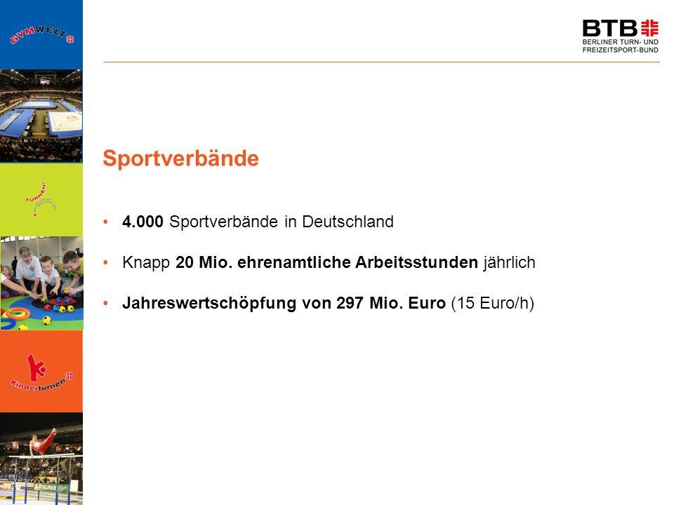 Sportverbände 4.000 Sportverbände in Deutschland Knapp 20 Mio. ehrenamtliche Arbeitsstunden jährlich Jahreswertschöpfung von 297 Mio. Euro (15 Euro/h)
