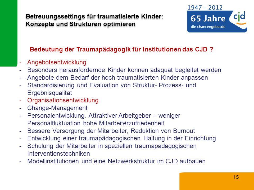 Betreuungssettings für traumatisierte Kinder: Konzepte und Strukturen optimieren 15 Bedeutung der Traumapädagogik für Institutionen das CJD ? -Angebot