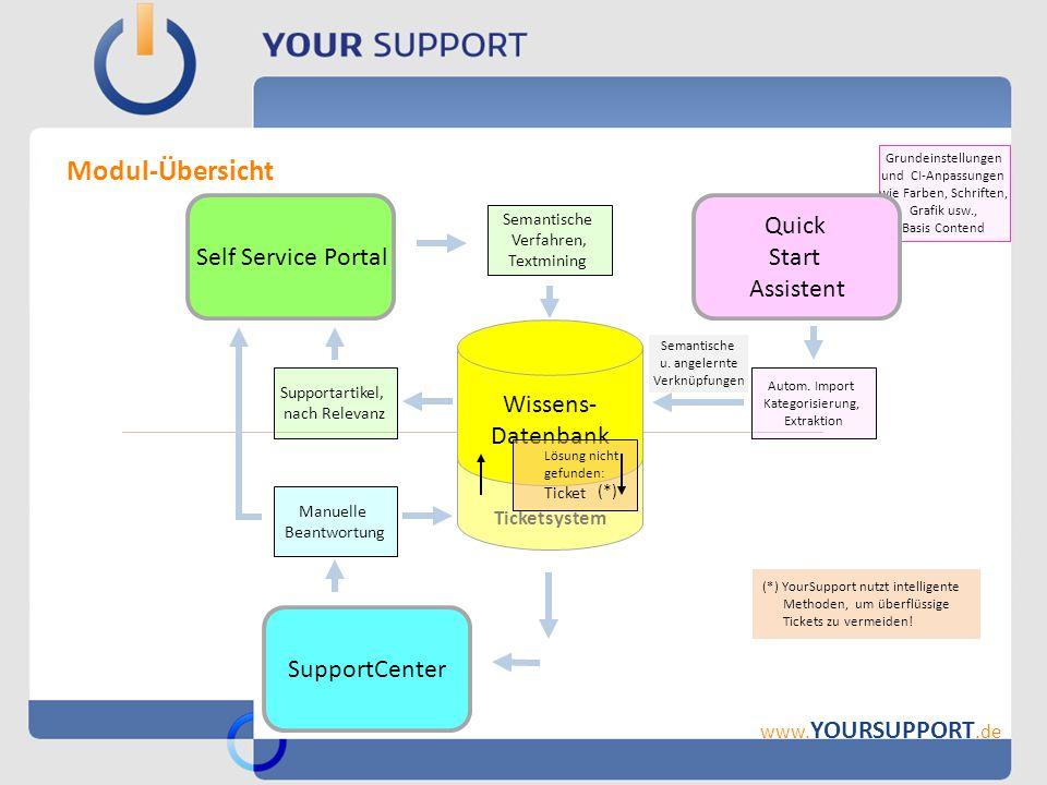 Beispiele für die Anwendung von YourSupport www.