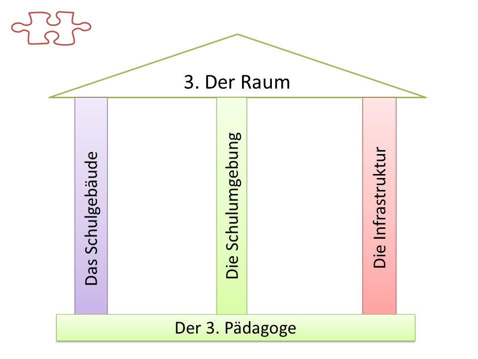 3. Der Raum Das Schulgebäude Die Schulumgebung Die Infrastruktur Der 3. Pädagoge