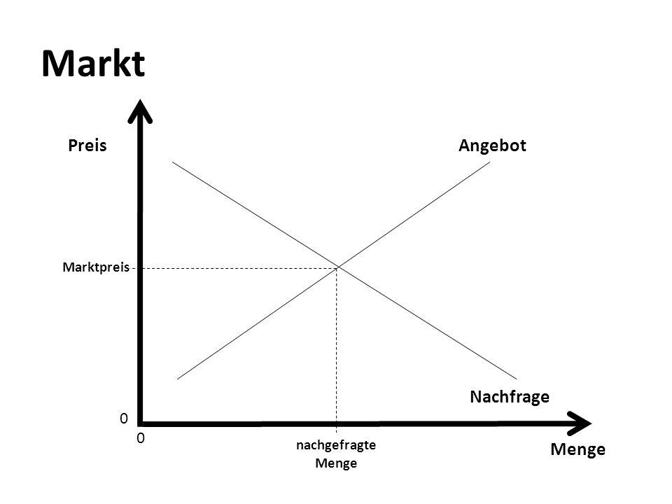 Marktversagen Kultur: Meritorisches Gut Nachfrage < gesellschaftlich erwünschtes Angebot Glücksspiel: Negative externe Effekte Spielsucht Geldwäscherei Spielbetrug