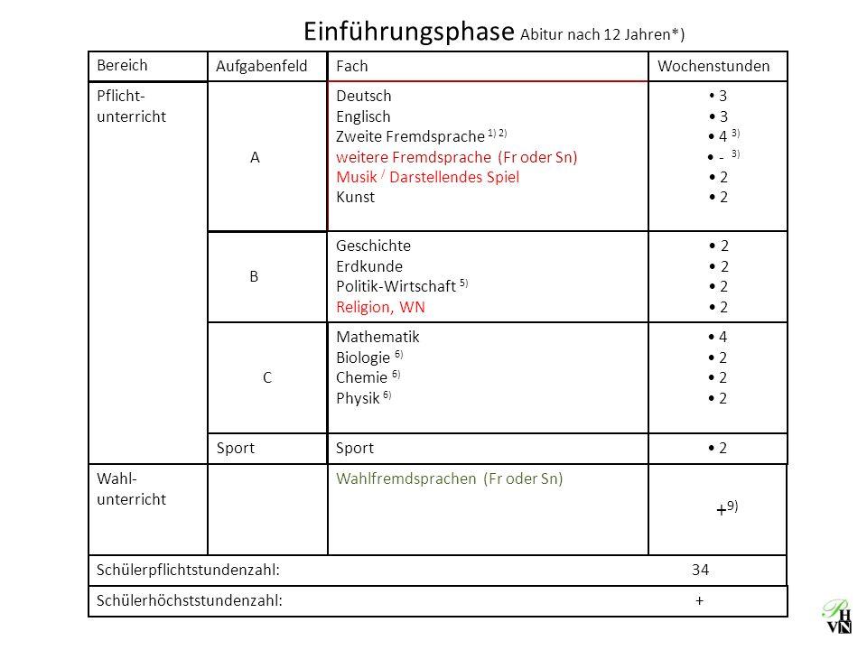 Erwerb eines Latinums (Abitur nach 12 Jahren) 1) Profil 1Latein ab Jg.