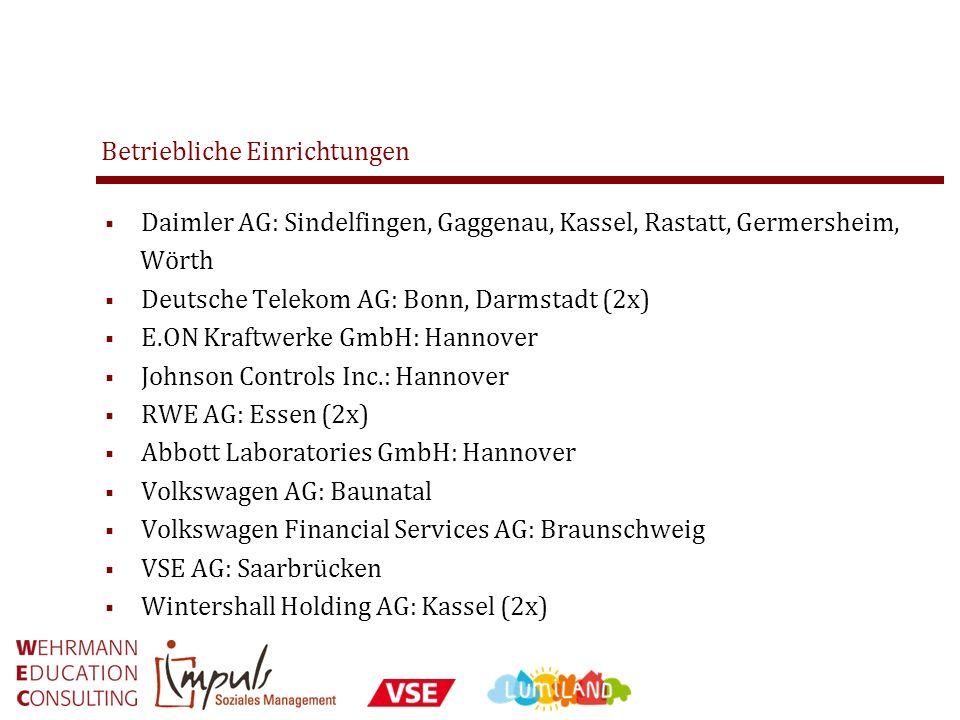 Betriebliche Einrichtungen Daimler AG: Sindelfingen, Gaggenau, Kassel, Rastatt, Germersheim, Wörth Deutsche Telekom AG: Bonn, Darmstadt (2x) E.ON Kraf