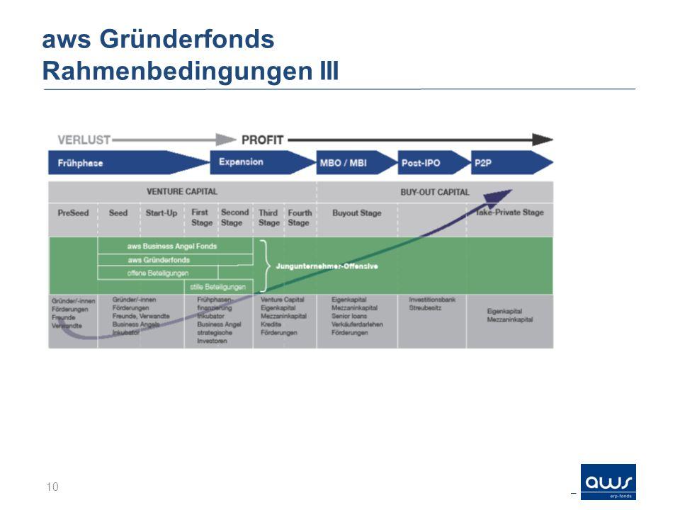 aws Gründerfonds Rahmenbedingungen III 10