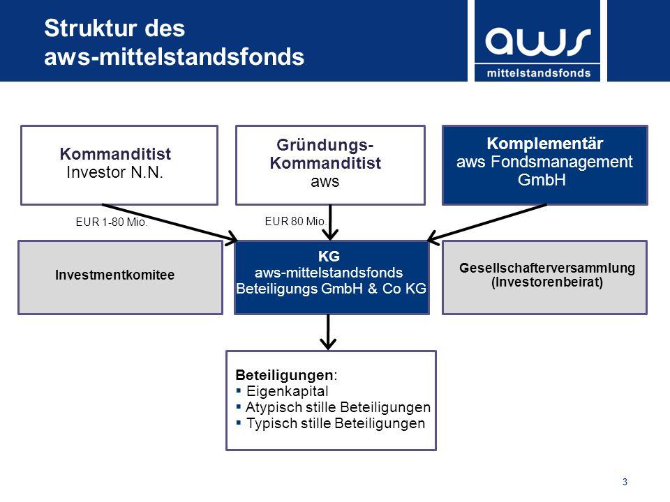 3 Struktur des aws-mittelstandsfonds Kommanditist Investor N.N. Gründungs- Kommanditist aws Komplementär aws Fondsmanagement GmbH KG aws-mittelstandsf