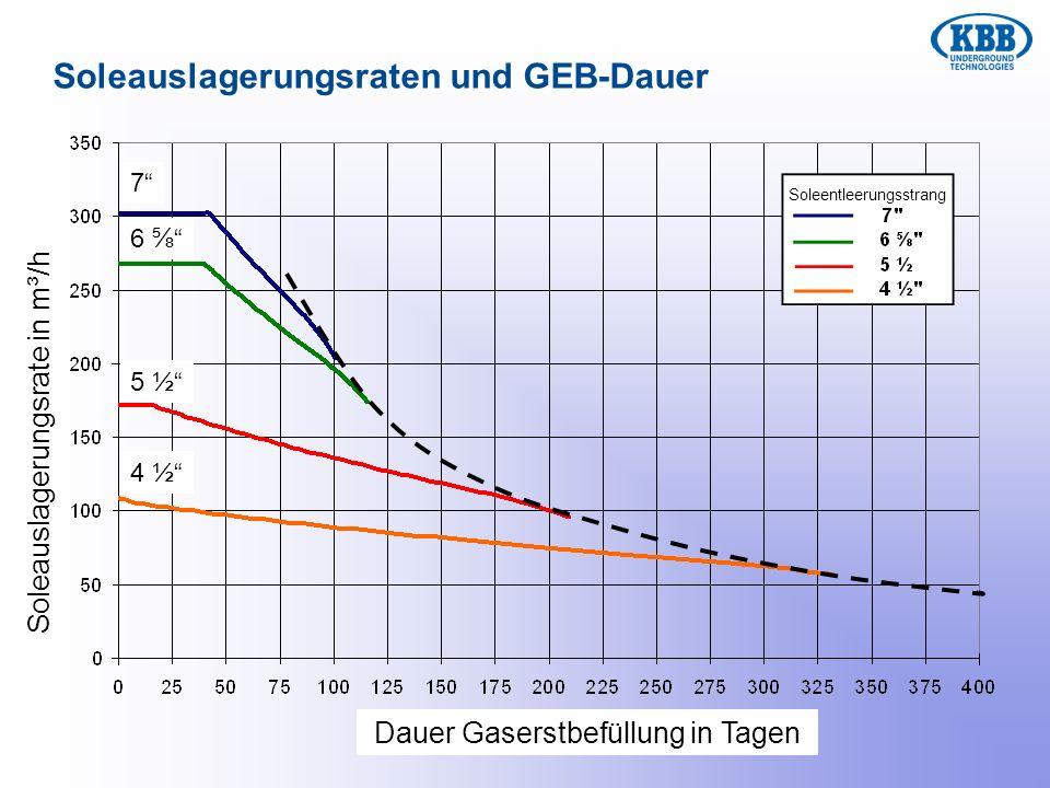 Soleauslagerungsraten und GEB-Dauer 7 6 5 ½ 4 ½ Soleauslagerungsrate in m³/h Dauer Gaserstbefüllung in Tagen Soleentleerungsstrang