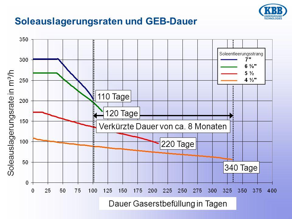 Verkürzte Dauer von ca. 8 Monaten Soleauslagerungsraten und GEB-Dauer 110 Tage 120 Tage 220 Tage 340 Tage Soleauslagerungsrate in m³/h Dauer Gaserstbe