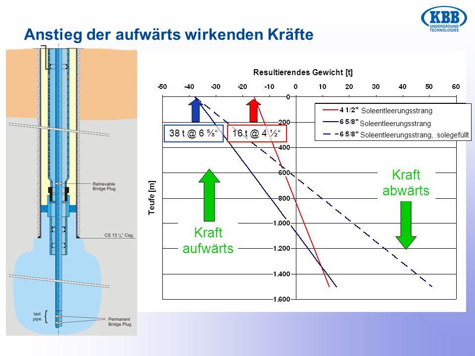 Anstieg der aufwärts wirkenden Kräfte Kraft abwärts Kraft aufwärts 38 t @ 6 16 t @ 4 ½ Resultierendes Gewicht [t] Soleentleerungsstrang Soleentleerung