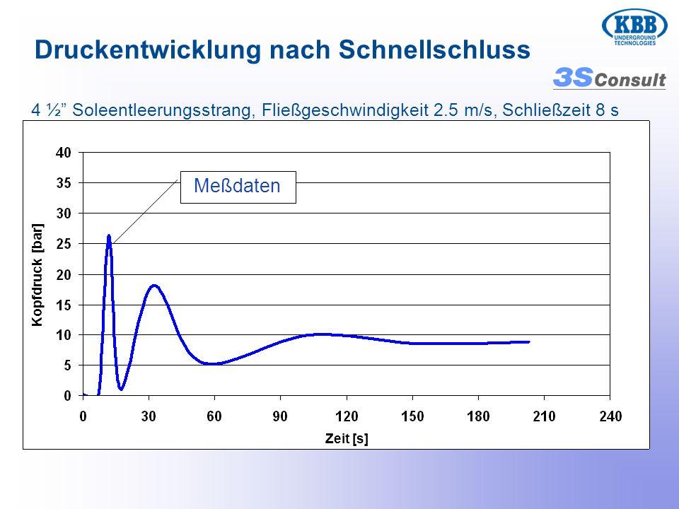 Druckentwicklung nach Schnellschluss 4 ½ Soleentleerungsstrang, Fließgeschwindigkeit 2.5 m/s, Schließzeit 8 s Meßdaten Zeit [s] Kopfdruck [bar]