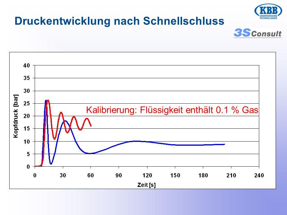Kalibrierung: Flüssigkeit enthält 0.1 % Gas Druckentwicklung nach Schnellschluss Zeit [s] Kopfdruck [bar]