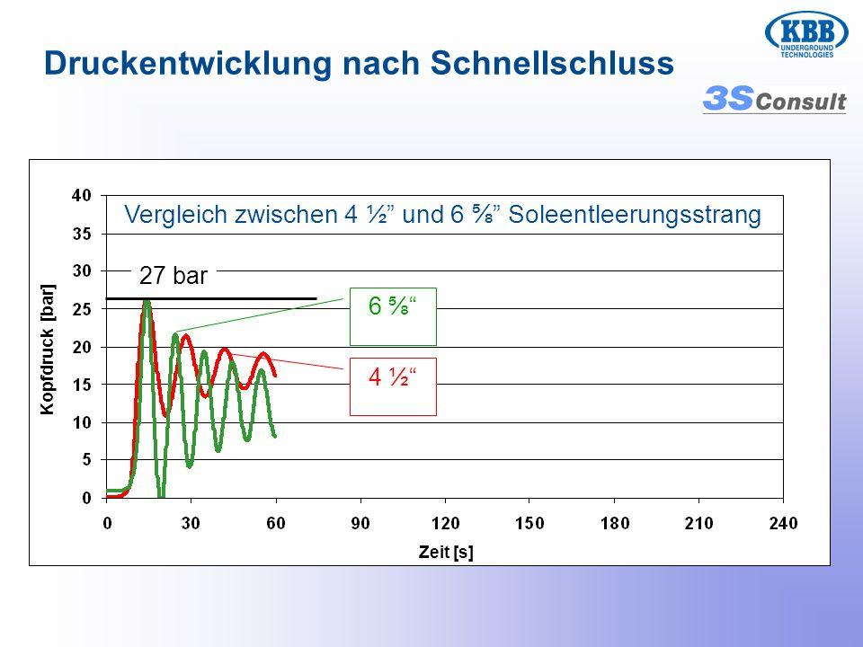 Vergleich zwischen 4 ½ und 6 Soleentleerungsstrang 27 bar Druckentwicklung nach Schnellschluss 4 ½ 6 Zeit [s] Kopfdruck [bar]