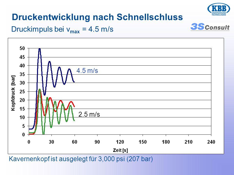Druckimpuls bei v max = 4.5 m/s Kavernenkopf ist ausgelegt für 3,000 psi (207 bar) 4.5 m/s 2.5 m/s Druckentwicklung nach Schnellschluss Zeit [s] Kopfd