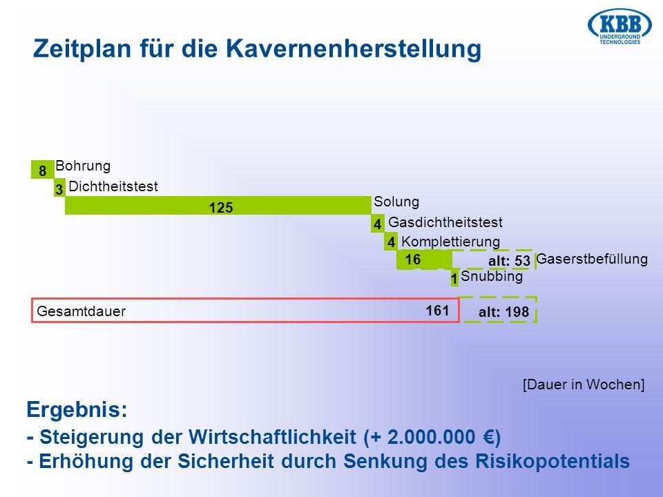Zeitplan für die Kavernenherstellung 8 3 125 4 4 Snubbing 1 alt: 53 alt: 198 16 161 Ergebnis: - Steigerung der Wirtschaftlichkeit (+ 2.000.000 ) - Erh