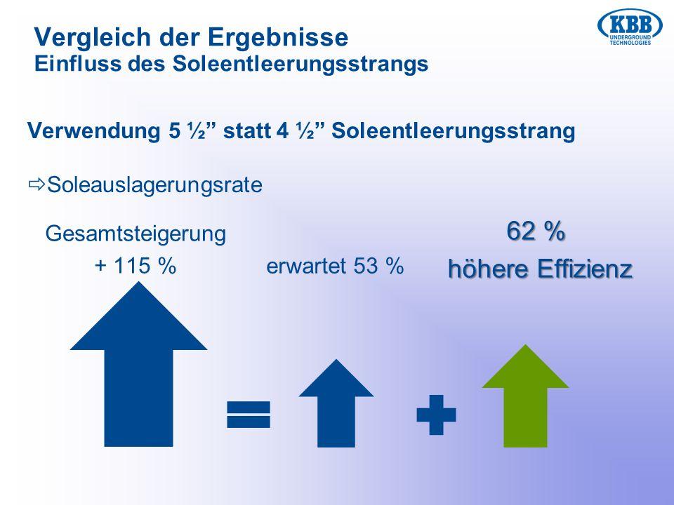 Vergleich der Ergebnisse Einfluss des Soleentleerungsstrangs Verwendung 5 ½ statt 4 ½ Soleentleerungsstrang Soleauslagerungsrate Gesamtsteigerung + 11