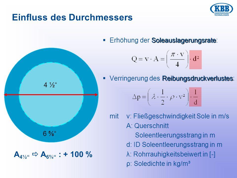 Einfluss des Durchmessers 4 ½ 6 Soleauslagerungsrate Erhöhung der Soleauslagerungsrate: Reibungsdruckverlustes Verringerung des Reibungsdruckverlustes