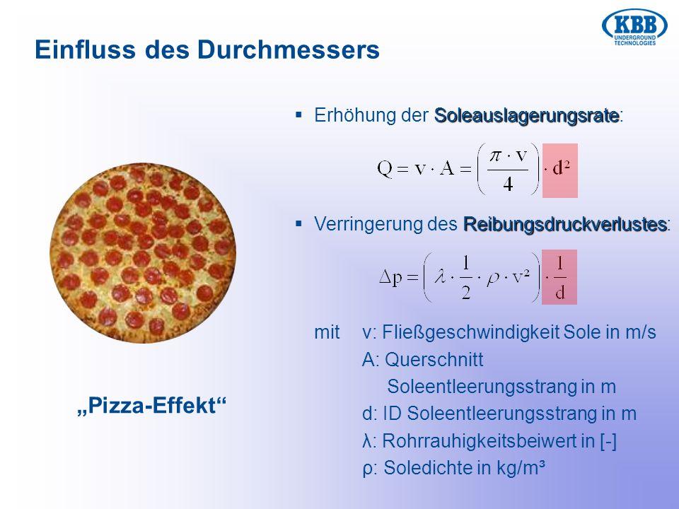 Einfluss des Durchmessers Pizza-Effekt Soleauslagerungsrate Erhöhung der Soleauslagerungsrate: Reibungsdruckverlustes Verringerung des Reibungsdruckve