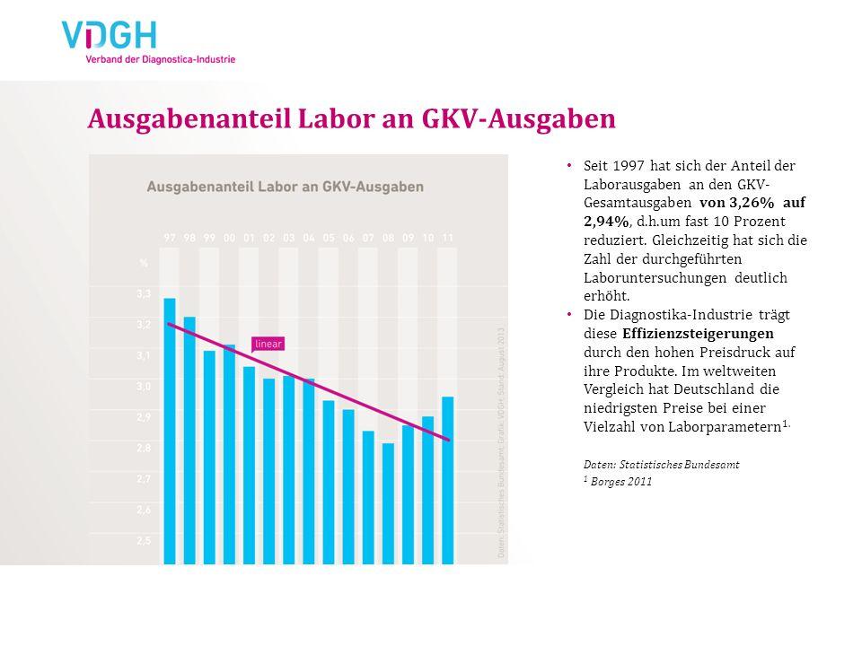 Ausgabenanteil Labor an GKV-Ausgaben Seit 1997 hat sich der Anteil der Laborausgaben an den GKV- Gesamtausgaben von 3,26% auf 2,94%, d.h.um fast 10 Pr