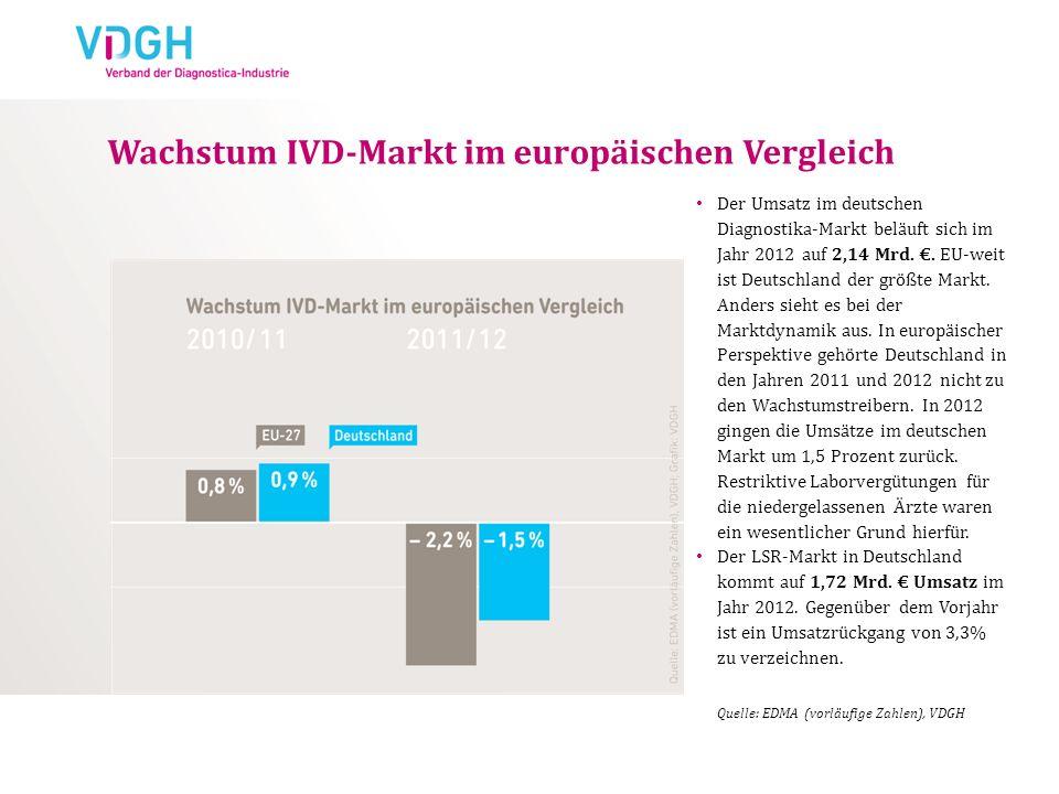 Wachstum IVD-Markt im europäischen Vergleich Der Umsatz im deutschen Diagnostika-Markt beläuft sich im Jahr 2012 auf 2,14 Mrd.. EU-weit ist Deutschlan