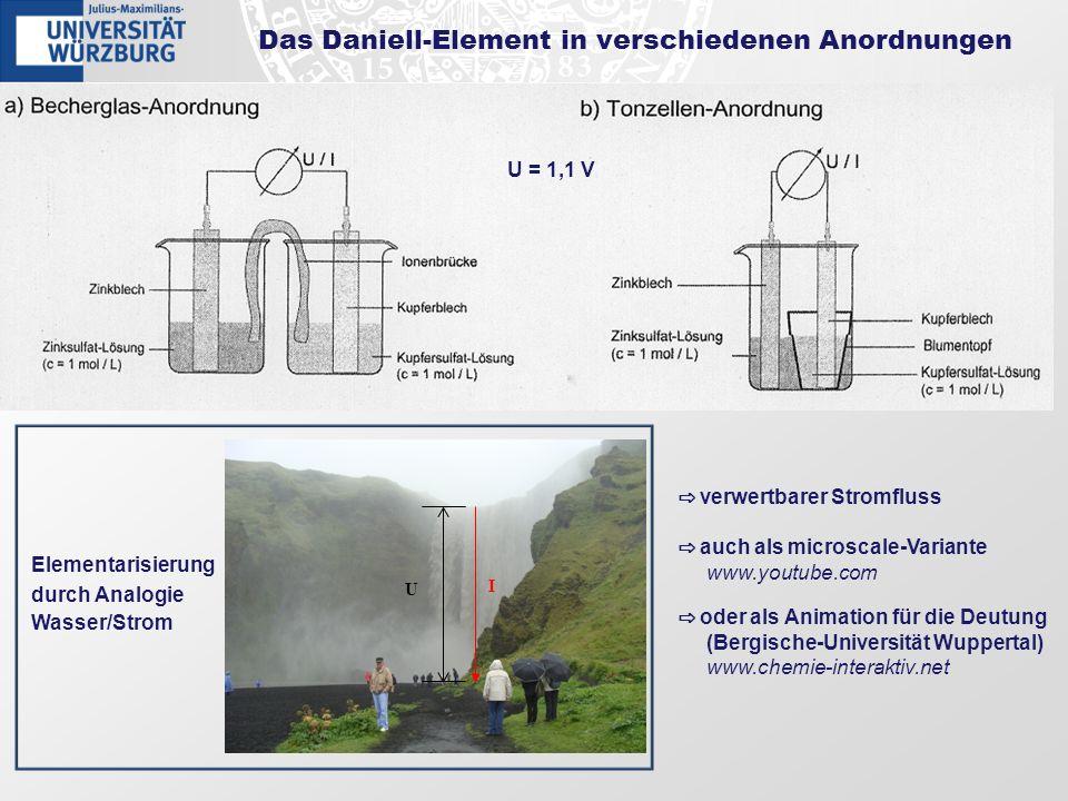 Das Daniell-Element in verschiedenen Anordnungen verwertbarer Stromfluss U = 1,1 V auch als microscale-Variante www.youtube.com oder als Animation für