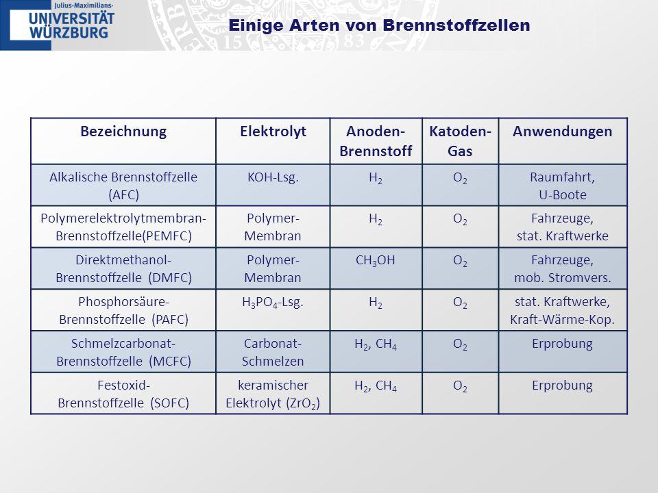 Einige Arten von Brennstoffzellen BezeichnungElektrolytAnoden- Brennstoff Katoden- Gas Anwendungen Alkalische Brennstoffzelle (AFC) KOH-Lsg.H2H2 O2O2
