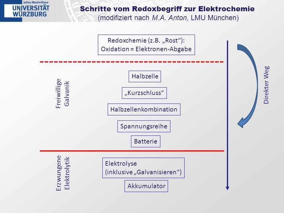 Schritte vom Redoxbegriff zur Elektrochemie (modifiziert nach M.A. Anton, LMU München) Halbzelle Kurzschluss Halbzellenkombination Batterie Akkumulato