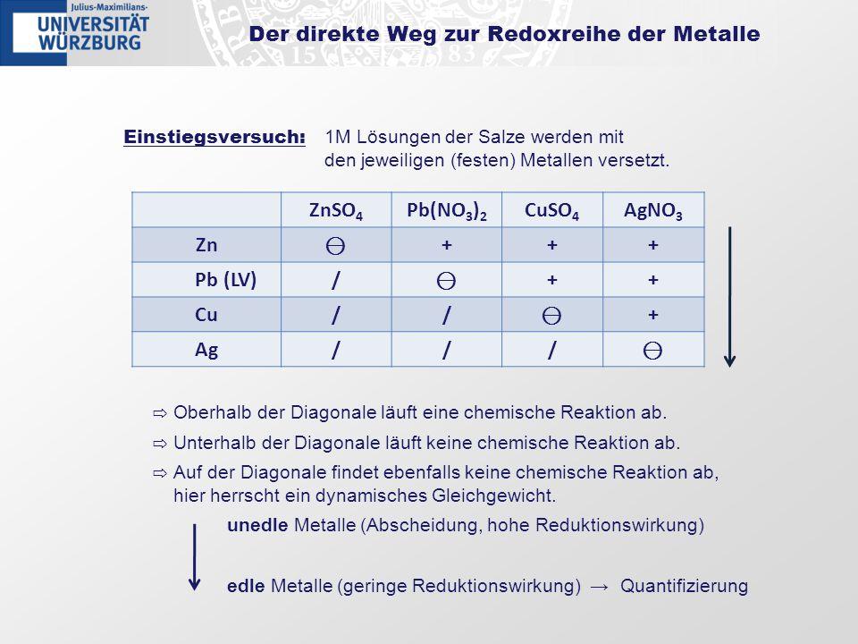 Der direkte Weg zur Redoxreihe der Metalle Einstiegsversuch: 1M Lösungen der Salze werden mit den jeweiligen (festen) Metallen versetzt. Oberhalb der