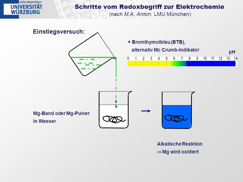 Mg-Band oder Mg-Pulver in Wasser Einstiegsversuch: + Bromthymolblau (BTB), alternativ Mc Crumb-Indikator Alkalische Reaktion Mg wird oxidiert pH Schri