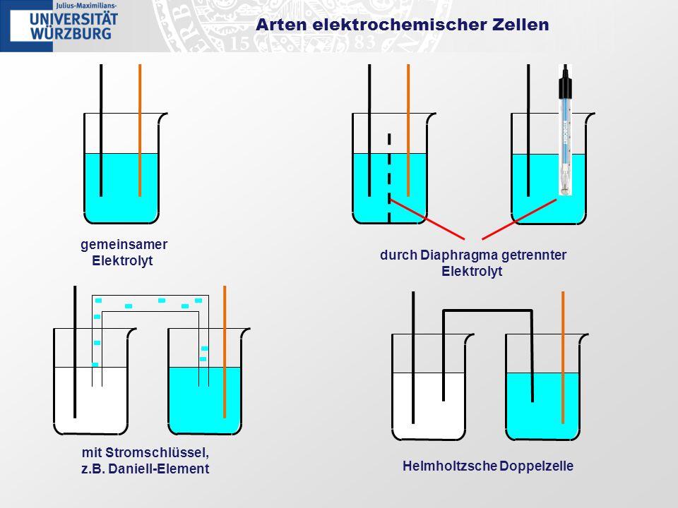 Arten elektrochemischer Zellen gemeinsamer Elektrolyt durch Diaphragma getrennter Elektrolyt mit Stromschlüssel, z.B. Daniell-Element Helmholtzsche Do