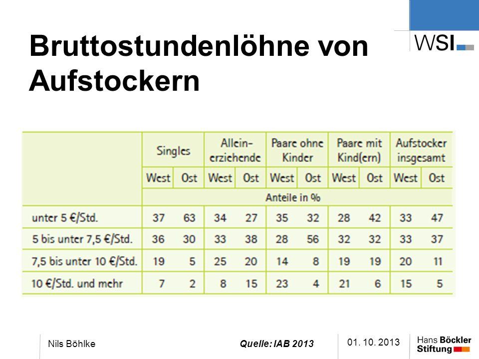 Bruttostundenlöhne von Aufstockern 01. 10. 2013 Nils BöhlkeQuelle: IAB 2013