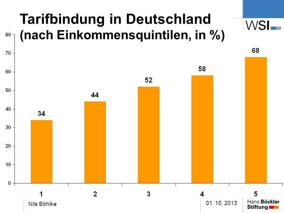 Tarifbindung in Deutschland (nach Einkommensquintilen, in %) 01. 10. 2013 Nils Böhlke