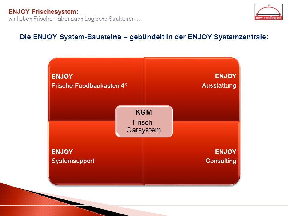 ENJOY Frischesystem: ENJOY Frischesystem: wir lieben Frische – aber auch Logische Strukturen…. ENJOY Frische-Foodbaukasten 4 X ENJOY Ausstattung ENJOY