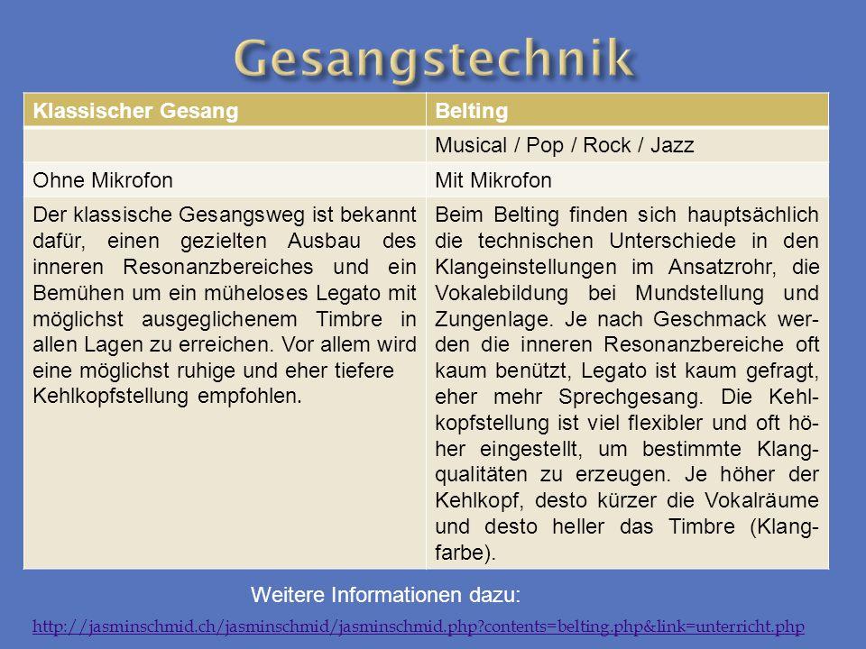 Klassischer GesangBelting Musical / Pop / Rock / Jazz Ohne MikrofonMit Mikrofon Der klassische Gesangsweg ist bekannt dafür, einen gezielten Ausbau de
