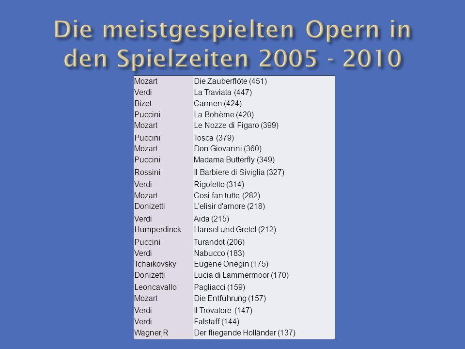 MozartDie Zauberflöte (451) VerdiLa Traviata (447) BizetCarmen (424) PucciniLa Bohème (420) MozartLe Nozze di Figaro (399) PucciniTosca (379) MozartDo