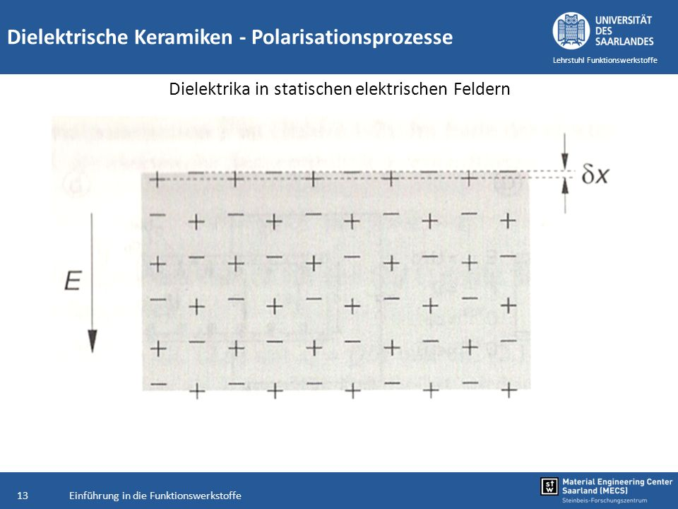 Einführung in die Funktionswerkstoffe13 Lehrstuhl Funktionswerkstoffe Dielektrische Keramiken - Polarisationsprozesse Dielektrika in statischen elektr