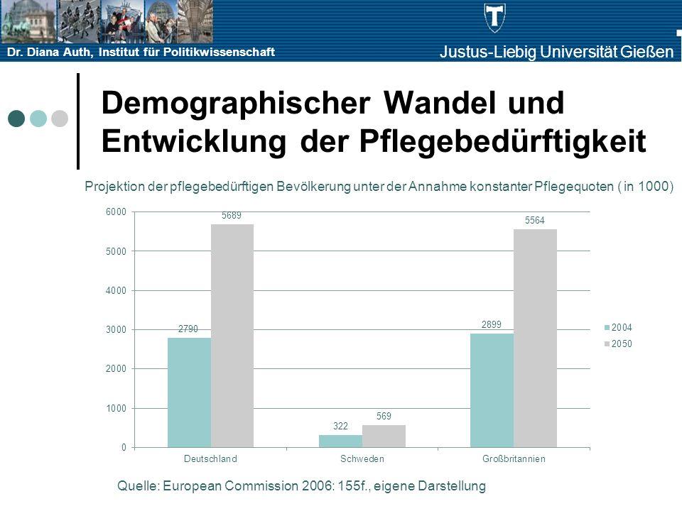 Dr. Diana Auth, Institut für Politikwissenschaft Justus-Liebig Universität Gießen Demographischer Wandel und Entwicklung der Pflegebedürftigkeit Quell