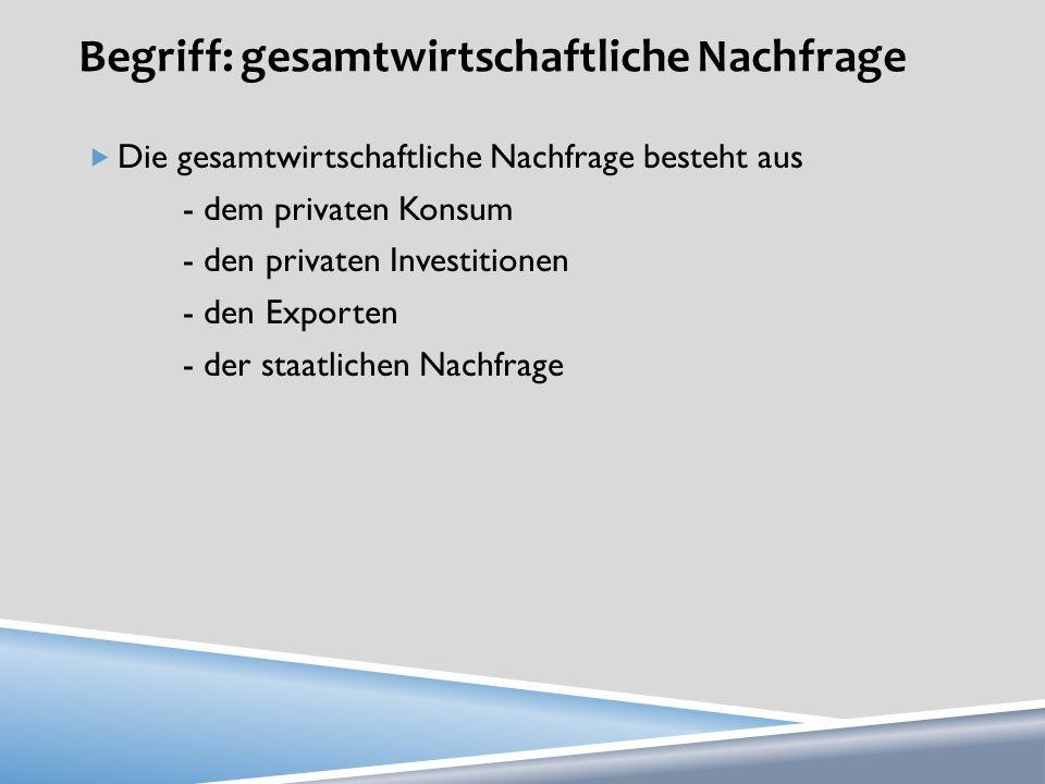 Begriff: gesamtwirtschaftliche Nachfrage Die gesamtwirtschaftliche Nachfrage besteht aus - dem privaten Konsum - den privaten Investitionen - den Expo