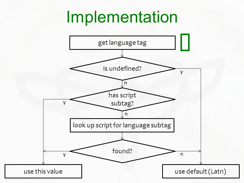 Implementation get language tag is undefined? has script subtag? look up script for language subtag found? use this valueuse default (Latn) y y y n n