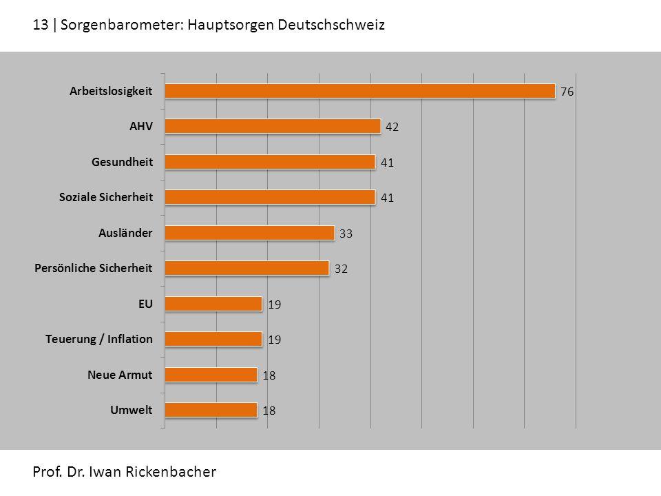 13 ǀ Sorgenbarometer: Hauptsorgen Deutschschweiz Prof. Dr. Iwan Rickenbacher