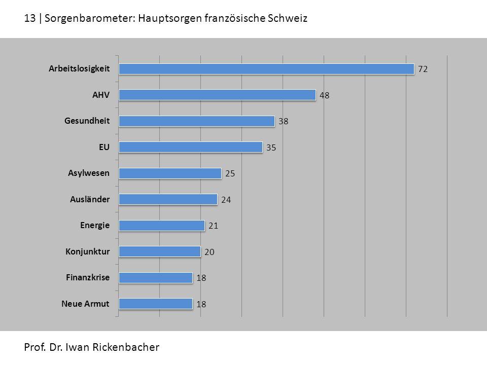 13 ǀ Sorgenbarometer: Hauptsorgen französische Schweiz Prof. Dr. Iwan Rickenbacher