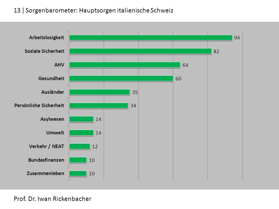 13 ǀ Sorgenbarometer: Hauptsorgen italienische Schweiz Prof. Dr. Iwan Rickenbacher