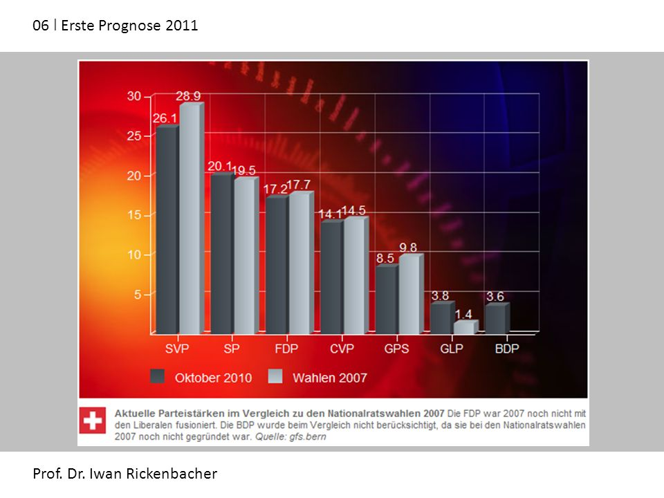 06 ǀ Erste Prognose 2011 Prof. Dr. Iwan Rickenbacher