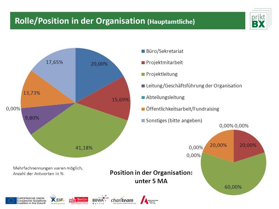 Rolle/Position in der Organisation (Hauptamtliche) Mehrfachnennungen waren möglich, Anzahl der Antworten in %