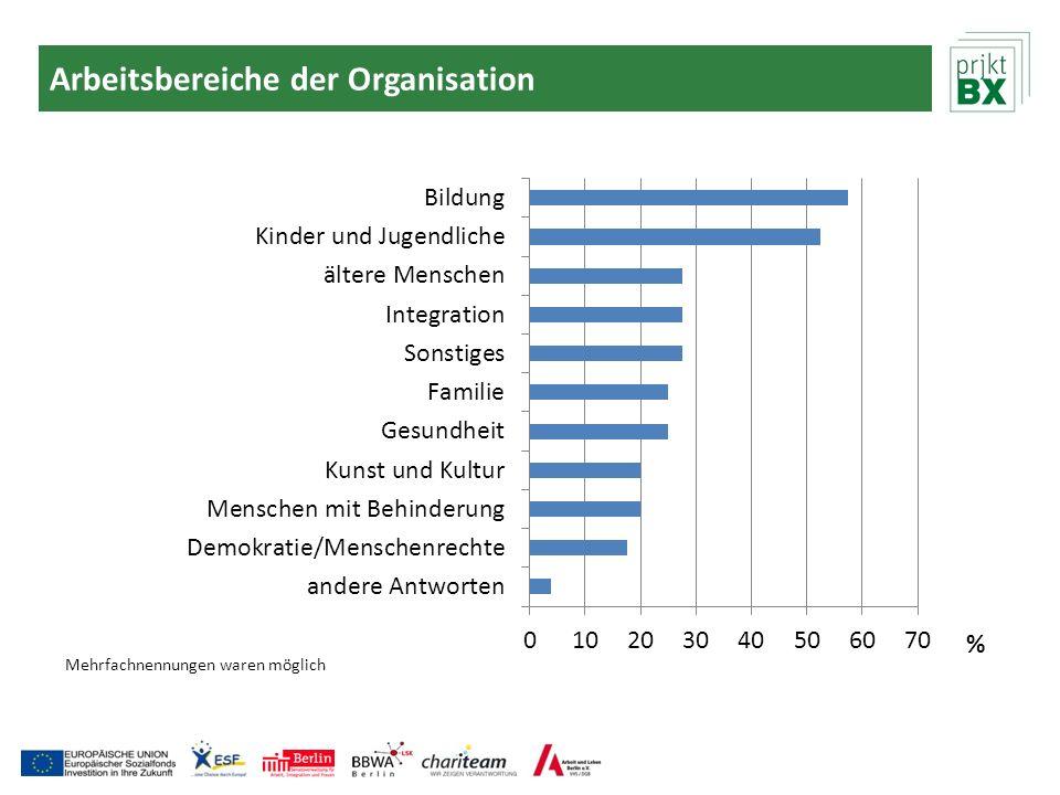 Arbeitsbereiche der Organisation Mehrfachnennungen waren möglich %