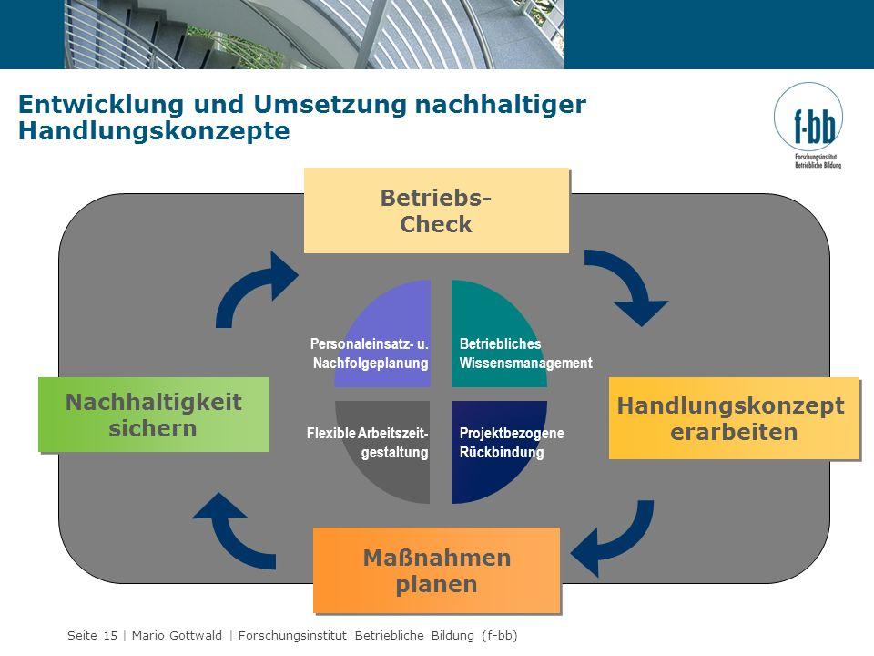 Seite 15 | Mario Gottwald | Forschungsinstitut Betriebliche Bildung (f-bb) Entwicklung und Umsetzung nachhaltiger Handlungskonzepte Maßnahmen planen B