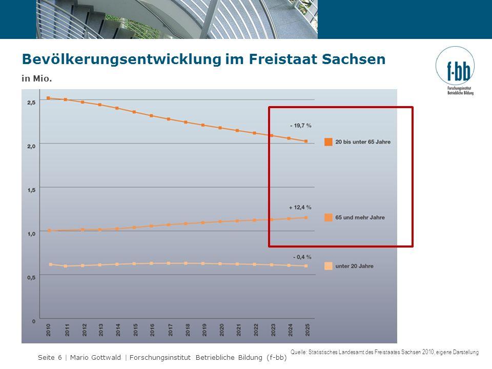 Seite 6 | Mario Gottwald | Forschungsinstitut Betriebliche Bildung (f-bb) Bevölkerungsentwicklung im Freistaat Sachsen in Mio. Quelle: Statistisches L