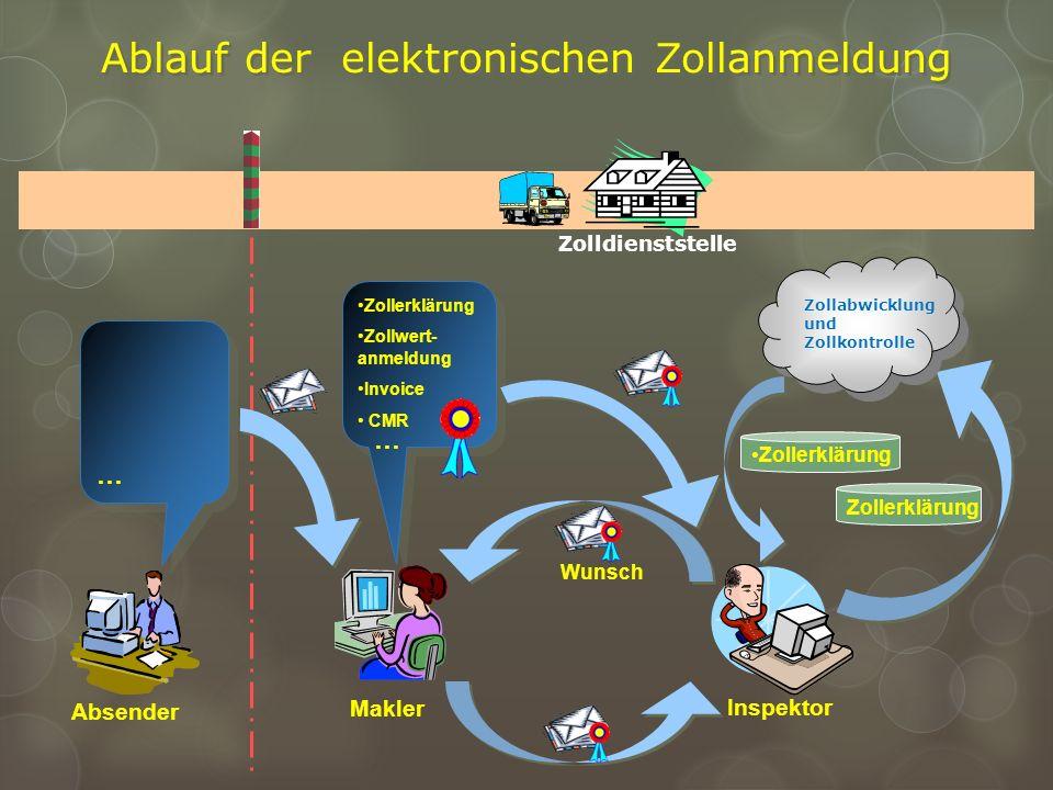 Ablauf der elektronischen Zollanmeldung Zolldienststelle …… Zollerklärung Zollwert- anmeldung Invoice CMR … Zollabwicklung und Zollkontrolle Wunsch In