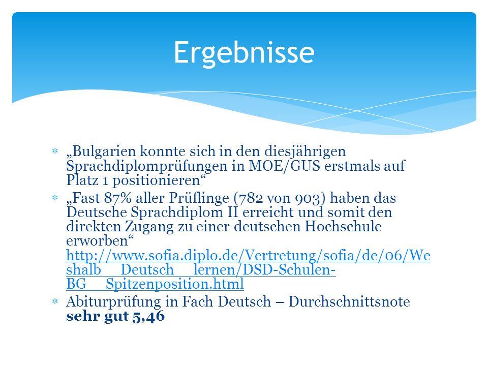 Bulgarien konnte sich in den diesjährigen Sprachdiplomprüfungen in MOE/GUS erstmals auf Platz 1 positionieren Fast 87% aller Prüflinge (782 von 903) haben das Deutsche Sprachdiplom II erreicht und somit den direkten Zugang zu einer deutschen Hochschule erworben http://www.sofia.diplo.de/Vertretung/sofia/de/06/We shalb__Deutsch__lernen/DSD-Schulen- BG__Spitzenposition.html http://www.sofia.diplo.de/Vertretung/sofia/de/06/We shalb__Deutsch__lernen/DSD-Schulen- BG__Spitzenposition.html Abiturprüfung in Fach Deutsch – Durchschnittsnote sehr gut 5,46 Ergebnisse