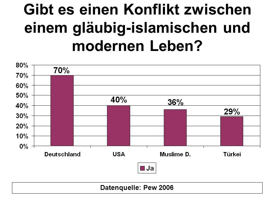 Gibt es einen Konflikt zwischen einem gläubig-islamischen und modernen Leben? Datenquelle: Pew 2006