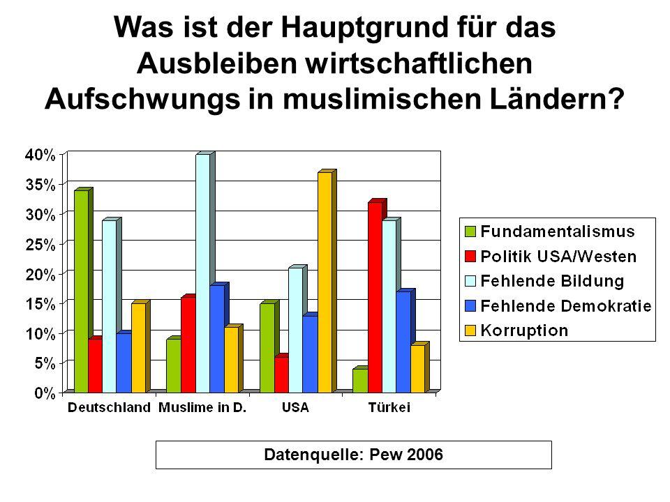 Was ist der Hauptgrund für das Ausbleiben wirtschaftlichen Aufschwungs in muslimischen Ländern? Datenquelle: Pew 2006